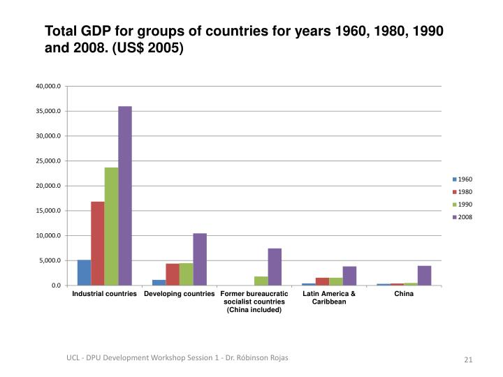 Total GDP for groups of countries for years 1960, 1980, 1990 and 2008. (US$ 2005)