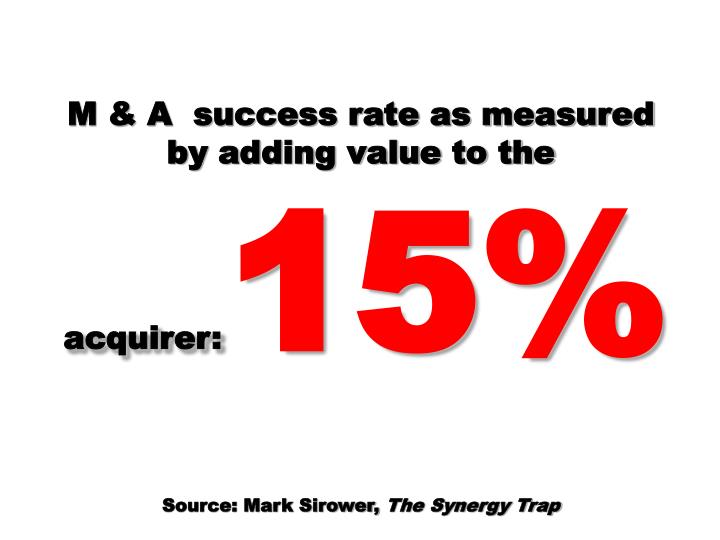M & A  success rate as measured by adding value to the