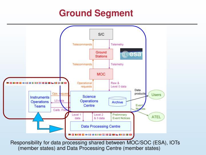 Ground Segment