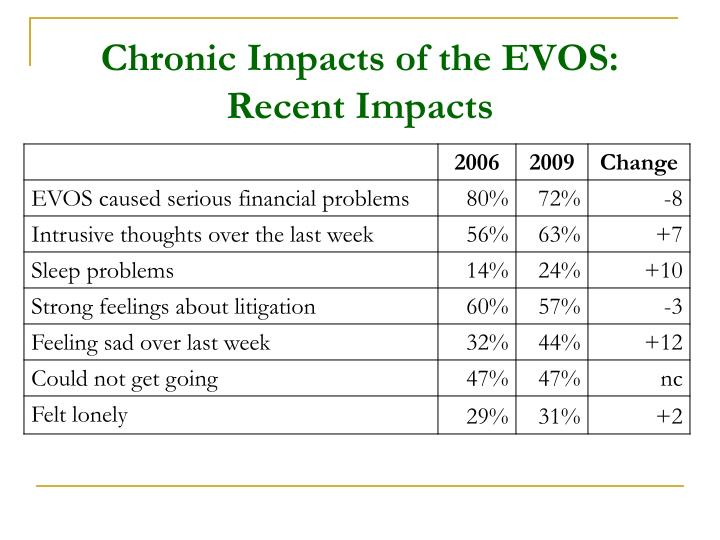Chronic Impacts of the EVOS: