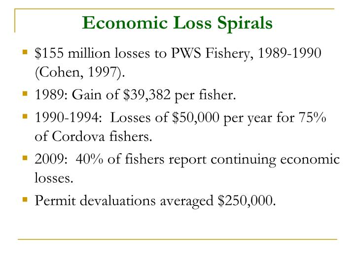Economic Loss Spirals