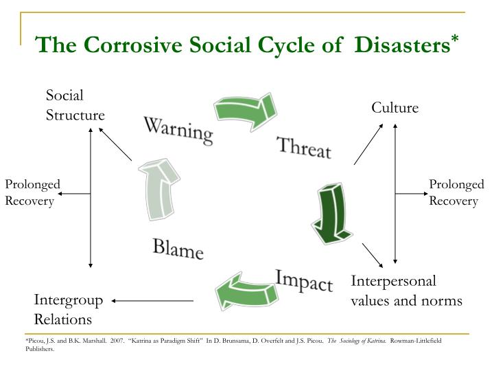 The Corrosive Social Cycle of  Disasters