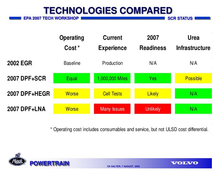 TECHNOLOGIES COMPARED