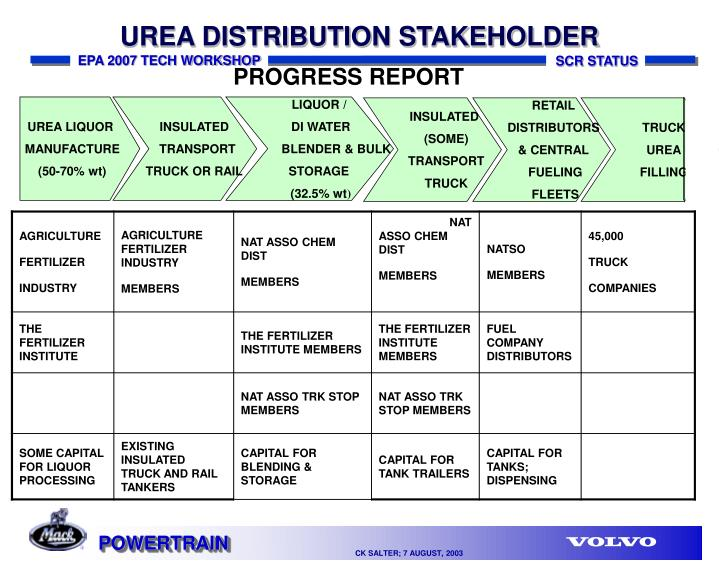 UREA DISTRIBUTION STAKEHOLDER
