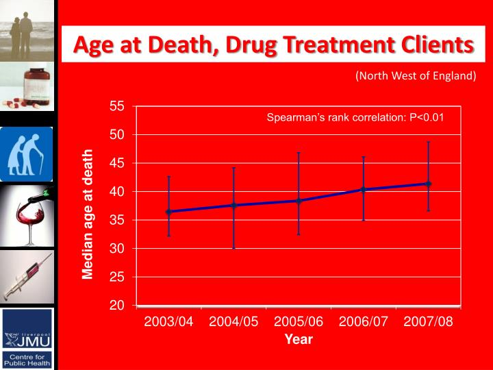 Age at Death, Drug Treatment Clients