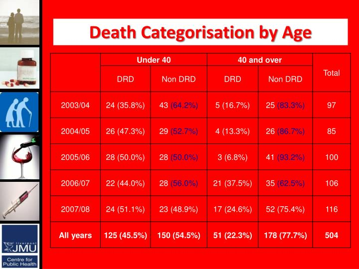 Death Categorisation by Age