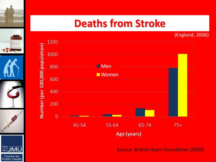 Deaths from Stroke