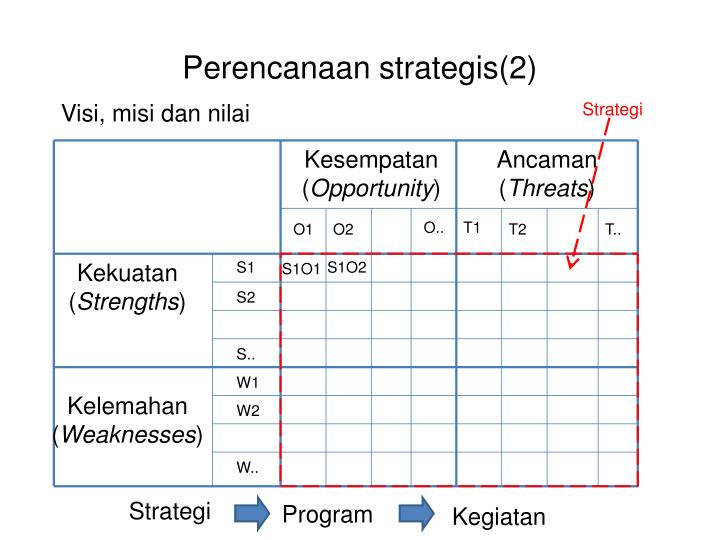 Perencanaan strategis(2)