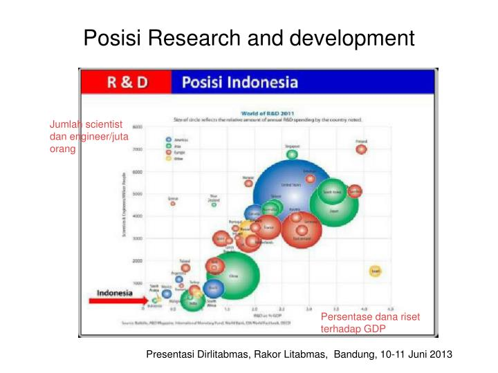 Posisi Research and development