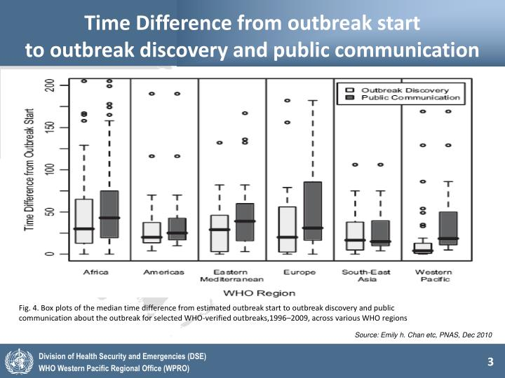 Time difference from outbreak start to outbreak discovery and public communication