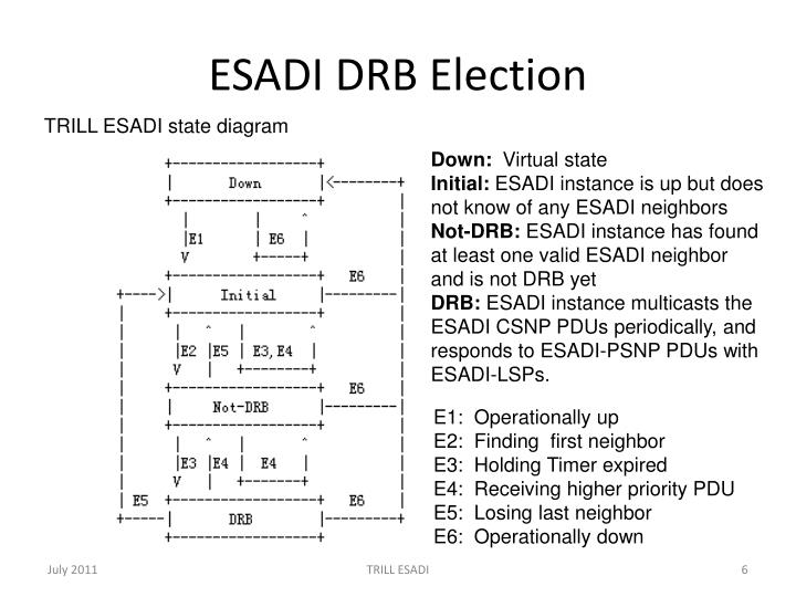 ESADI DRB Election