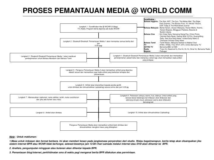 PROSES PEMANTAUAN MEDIA @ WORLD COMM