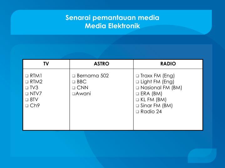 Senarai pemantauan media