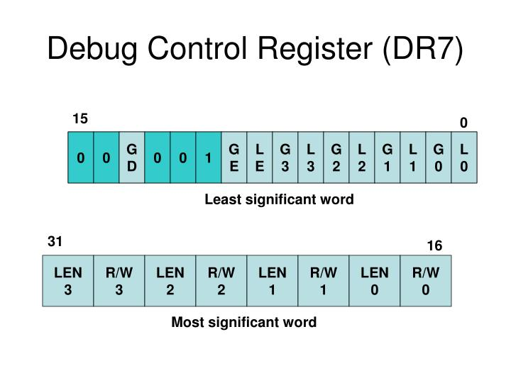 Debug Control Register (DR7)