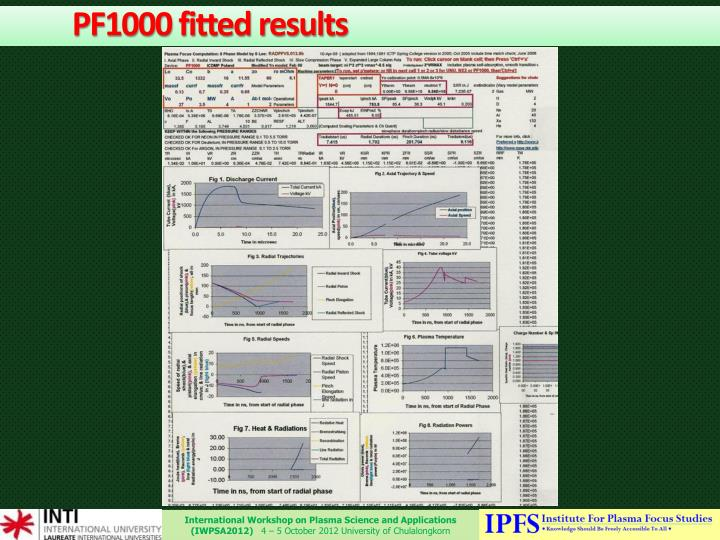 PF1000 fitted results