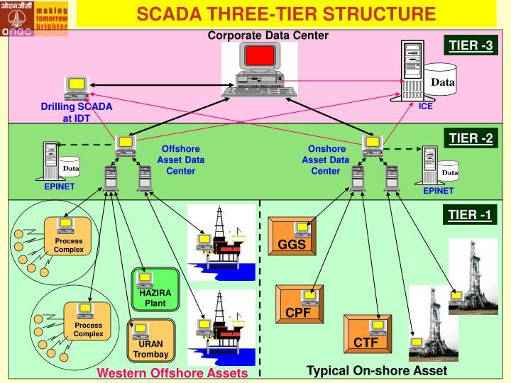 SCADA THREE-TIER STRUCTURE