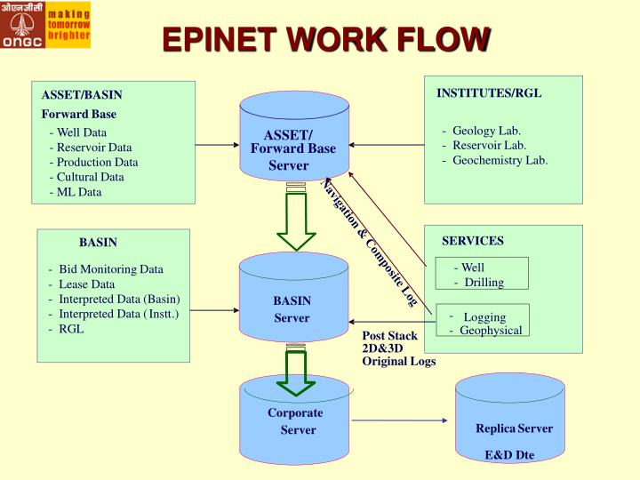 EPINET WORK FLOW