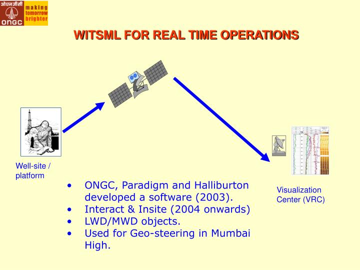 WITSML FOR REAL TIME OPERATIONS
