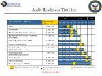 audit readiness timeline