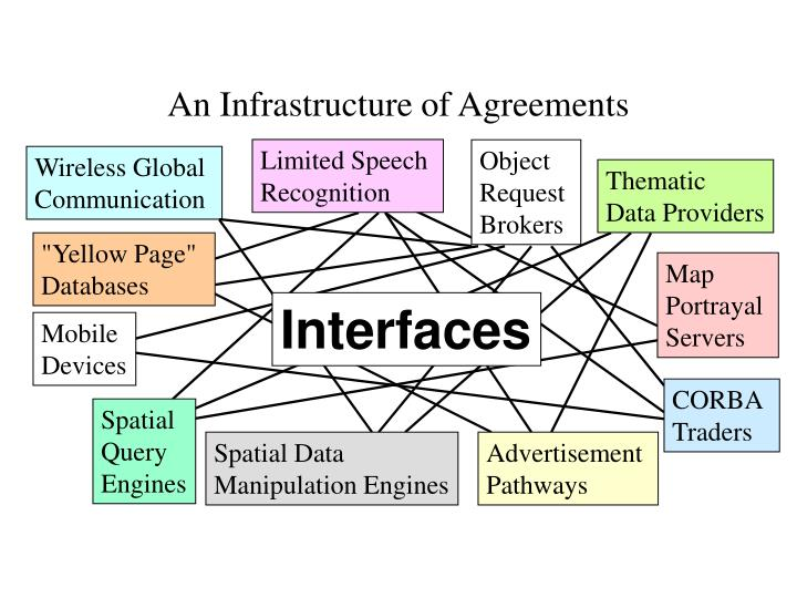 An Infrastructure of Agreements