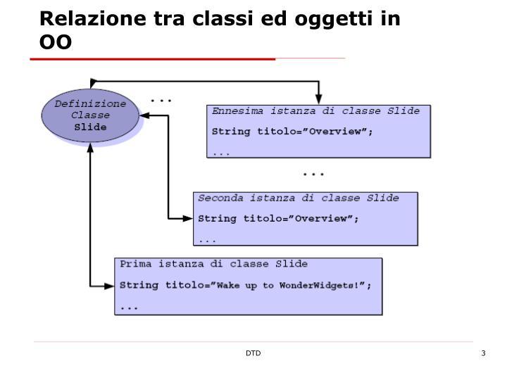 Relazione tra classi ed oggetti in OO