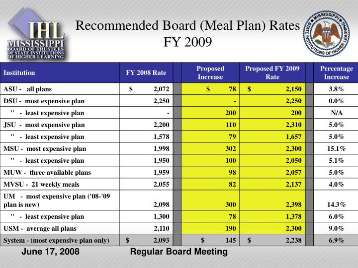 Recommended Board (Meal Plan) Rates