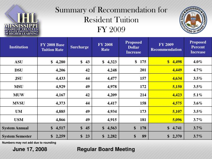 Summary of recommendation for resident tuition fy 2009