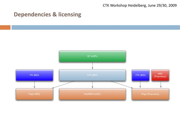 Dependencies & licensing