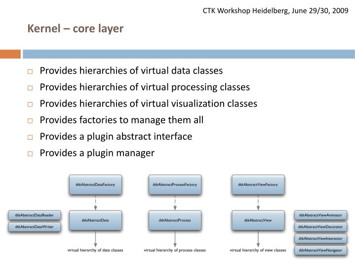 Kernel – core layer