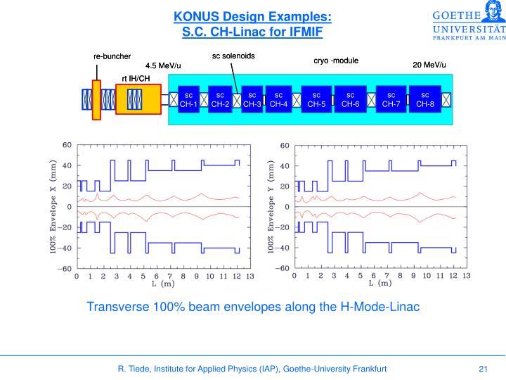 KONUS Design Examples: