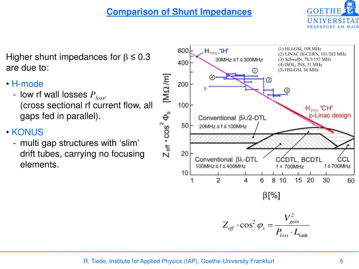 Comparison of Shunt Impedances