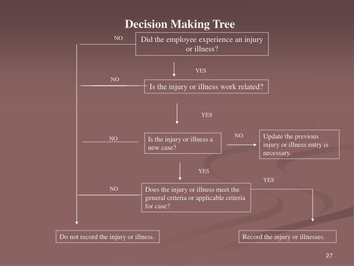Decision Making Tree