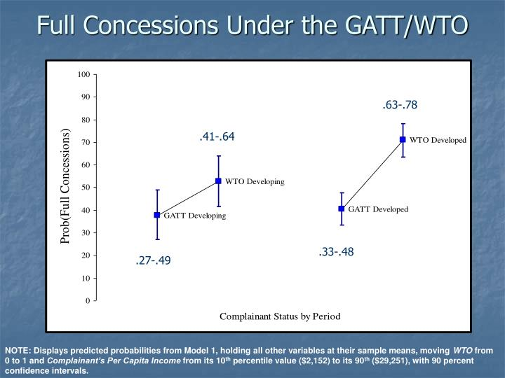Full Concessions Under the GATT/WTO
