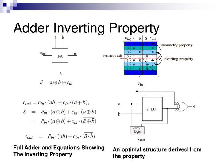 Adder Inverting Property