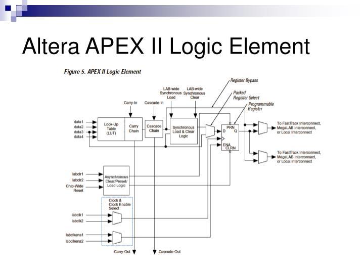 Altera APEX II Logic Element