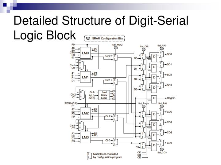 Detailed Structure of Digit-Serial Logic Block