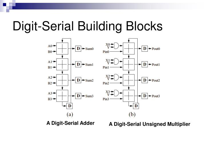 Digit-Serial Building Blocks