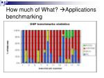 how much of what applications benchmarking
