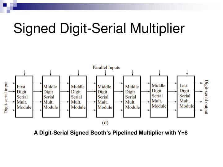 Signed Digit-Serial Multiplier