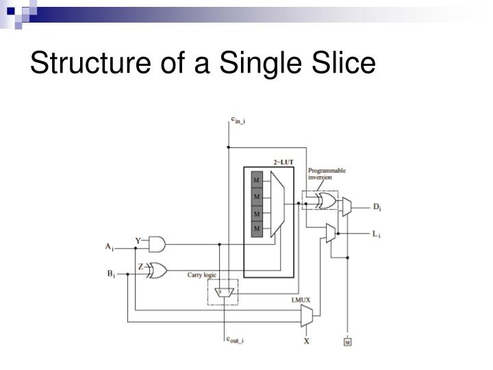 Structure of a Single Slice