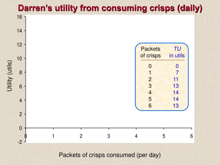 Darren s utility from consuming crisps daily