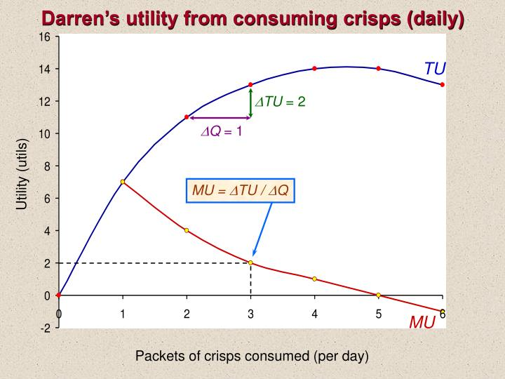 Darren's utility from consuming crisps (daily)
