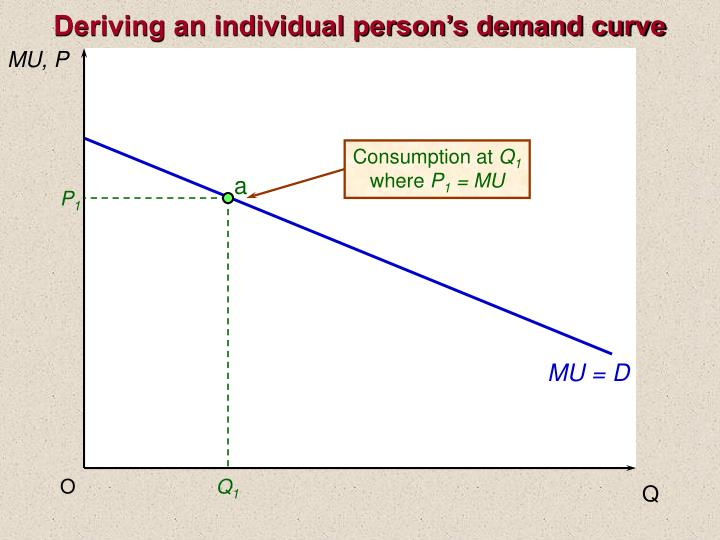 Deriving an individual person's demand curve