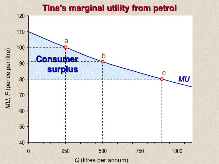 Tina's marginal utility from petrol