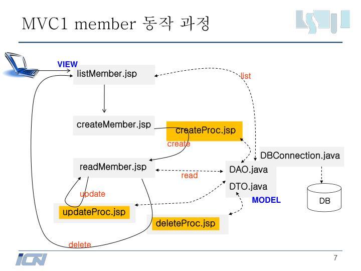 MVC1 member