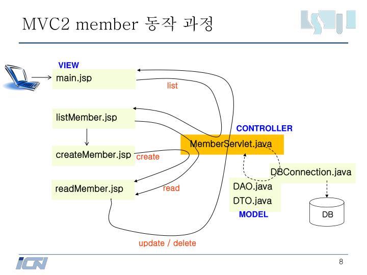 MVC2 member