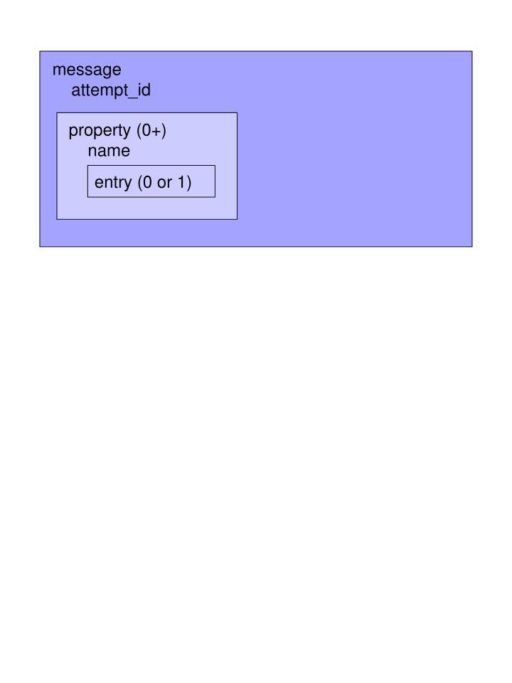 property (0+)