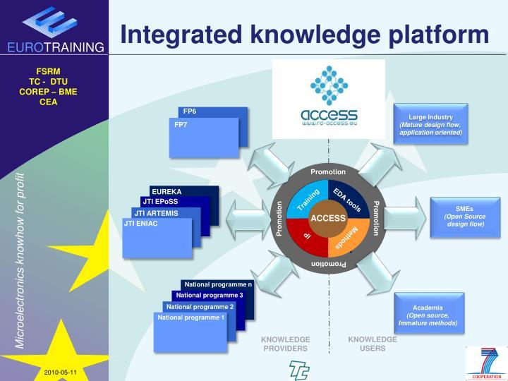 Integrated knowledge platform