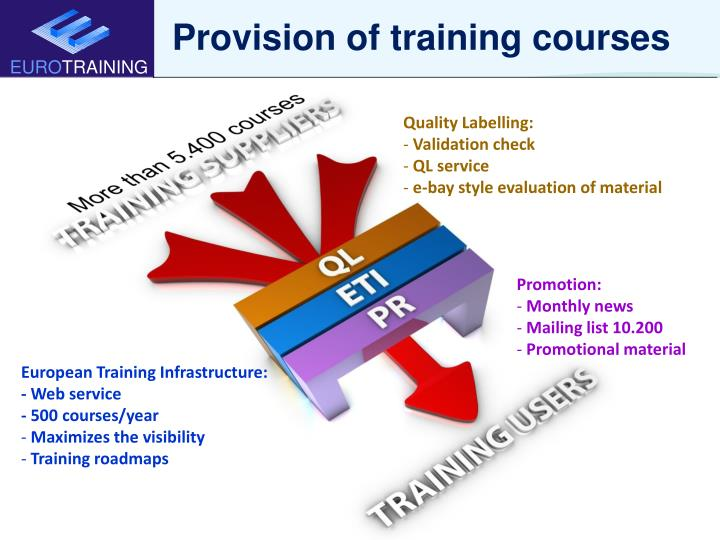 Provision of training courses
