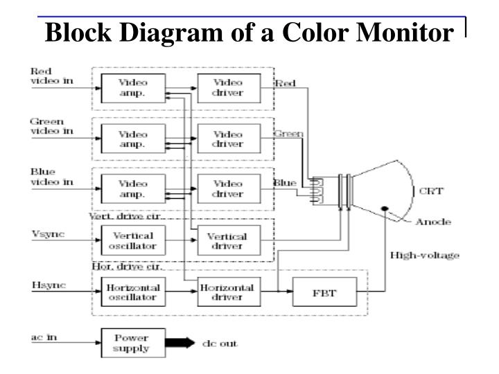 Block Diagram of a Color Monitor